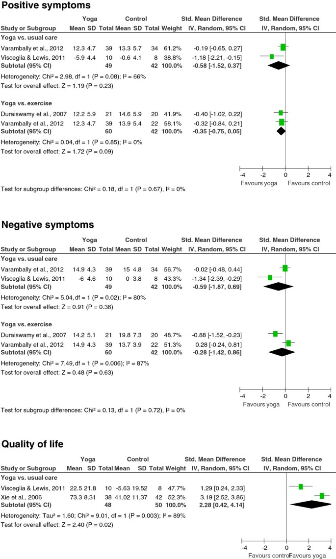 Yoga For Schizophrenia A Systematic Review And Meta Analysis Bmc Psychiatry Full Text