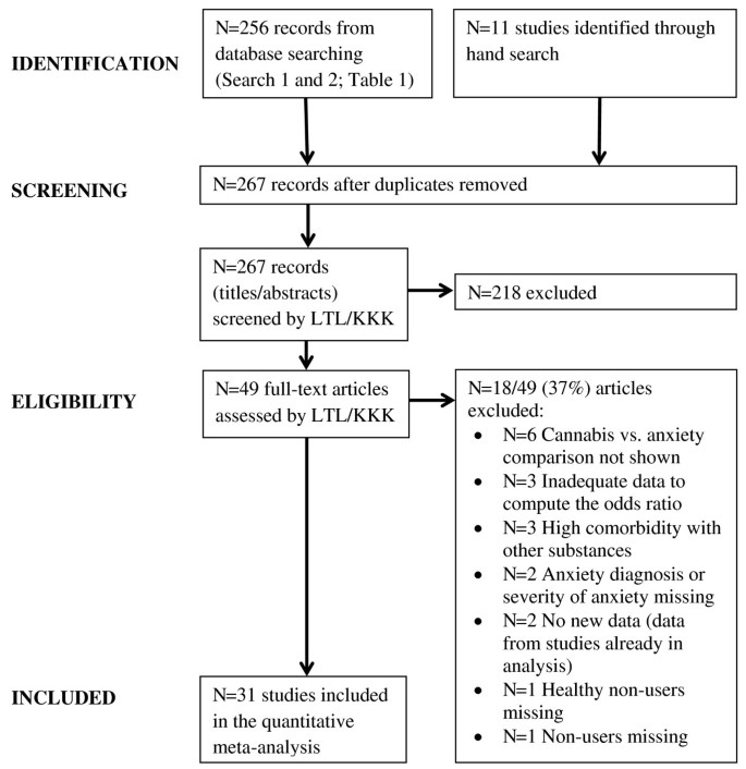 A positive association between anxiety disorders and cannabis use or