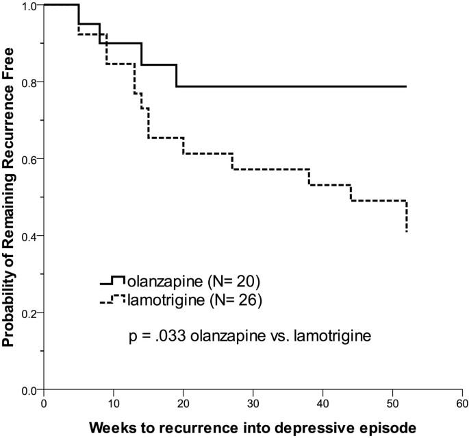 Olanzapine is superior to lamotrigine in the prevention of