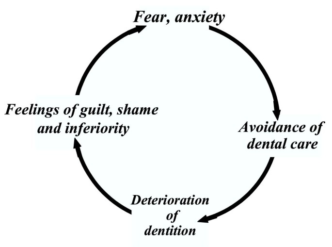 The contribution of embarrassment to phobic dental anxiety: a