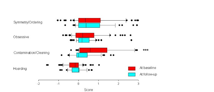 Exploratory analysis of obsessive compulsive symptom