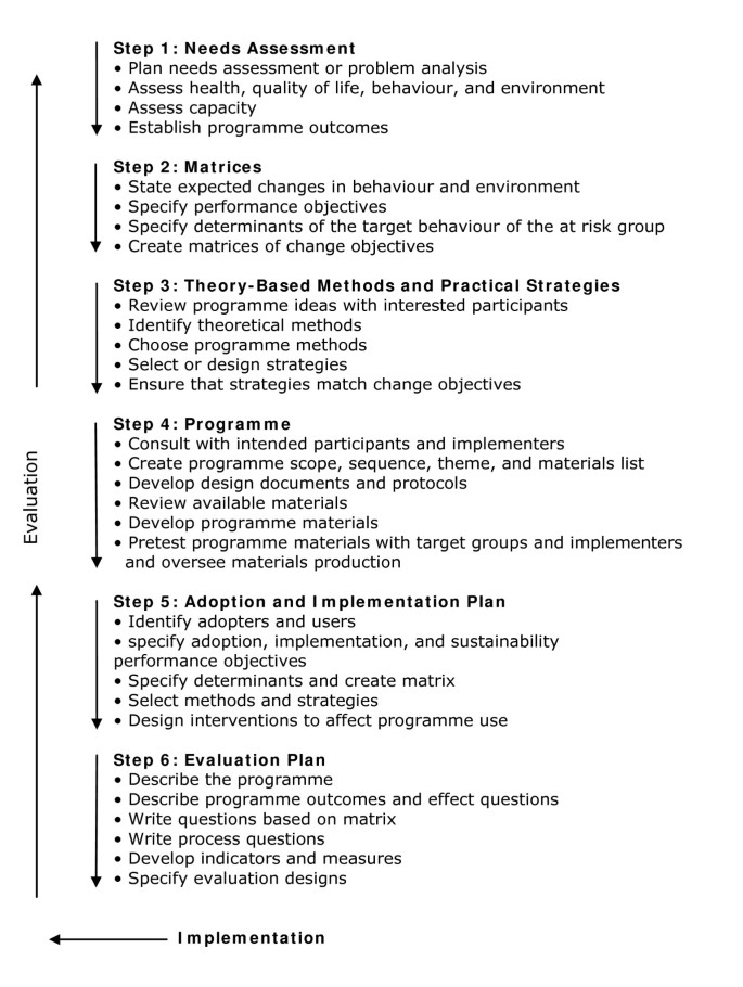 Using intervention mapping (IM) to develop a self-management