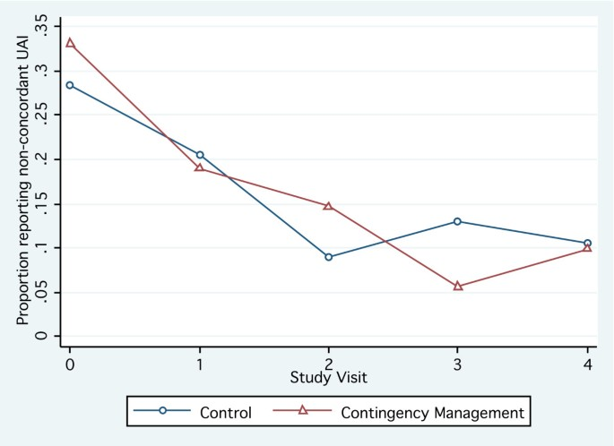 Contingency management to reduce methamphetamine use and