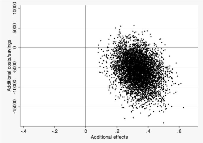Cost-effectiveness of internet-based cognitive behavior