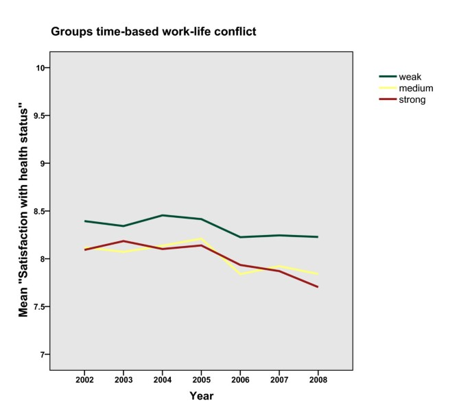Persistent work-life conflict and health satisfaction - A