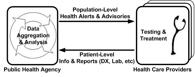 Public Health Emergency Preparedness and Response Communications