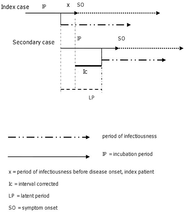Analysis of timeliness of infectious disease reporting in