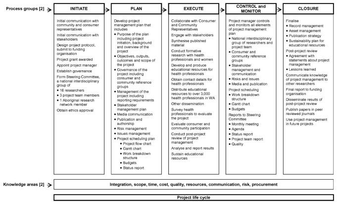 Researchers' experience with project management in health and