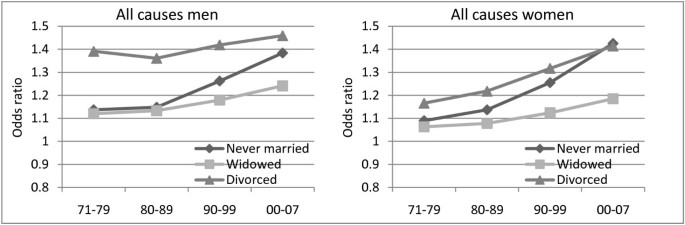 Trends in total and cause-specific mortality by marital