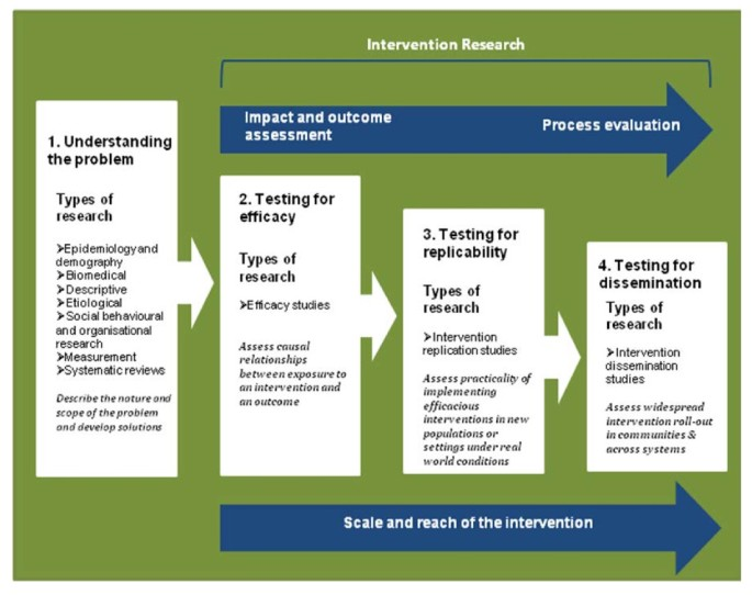 Public health research outputs from efficacy to dissemination: a