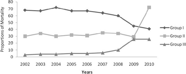 Patterns of mortality in public and private hospitals of