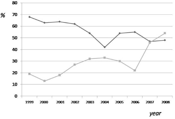 Evaluation of underreporting tuberculosis in Central Italy by means