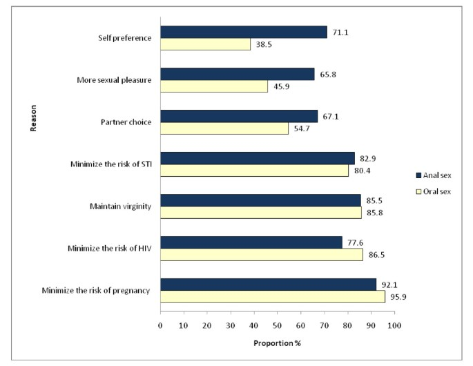 Oral and anal sex practices among high school youth in Addis Ababa