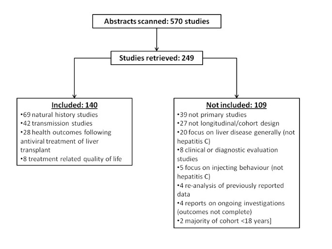 The ongoing impacts of hepatitis c - a systematic narrative review