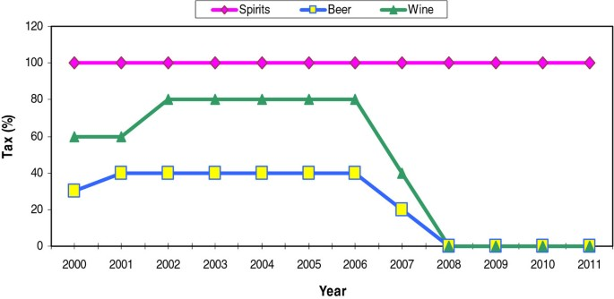 The alcohol industry lobby and Hong Kong's zero wine and