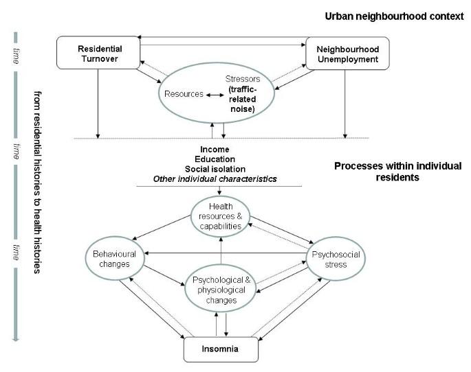 Insomnia and urban neighbourhood contexts – are associations