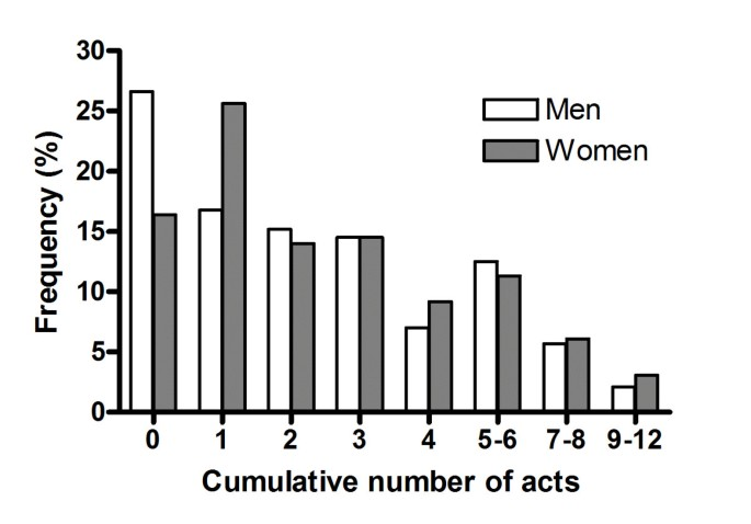 Traumatic episodes experienced during the genocide period in Rwanda
