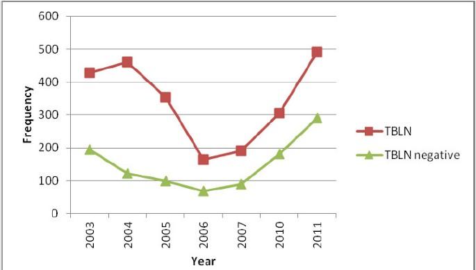Prevalence of tuberculous lymphadenitis in Gondar University
