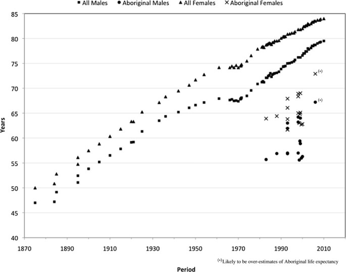 A review of life expectancy and infant mortality estimations
