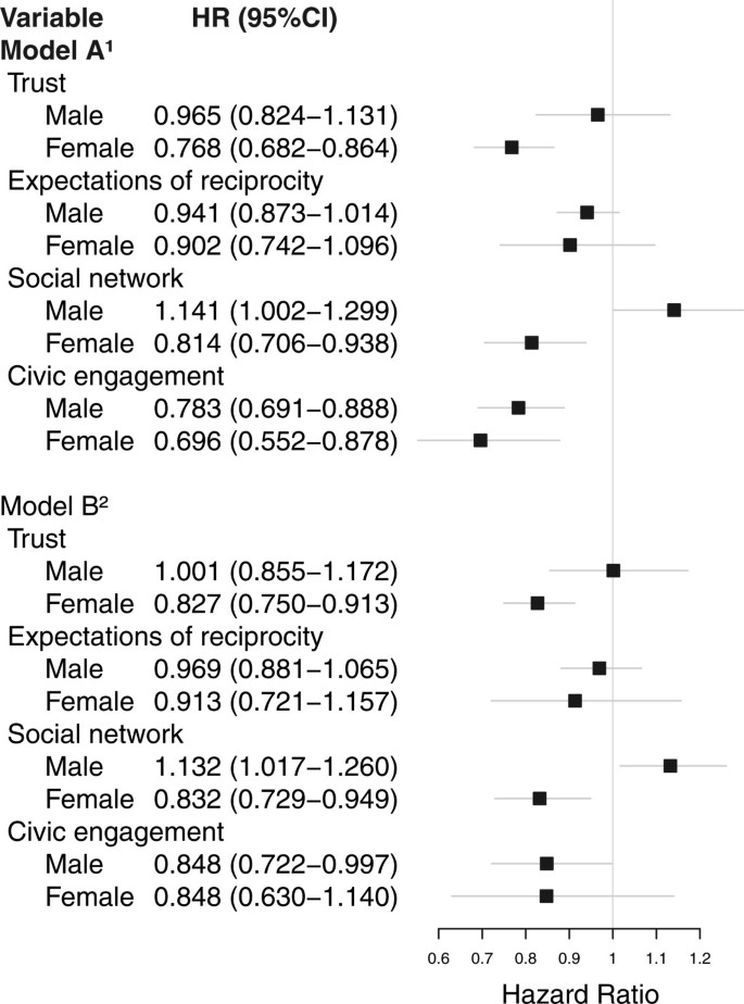 Individual social capital and survival: a population study with 5