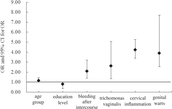 Prevalence and risk factors for cervical neoplasia: a