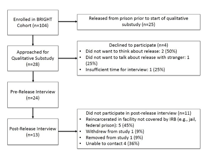 Multilevel challenges to engagement in HIV care after prison