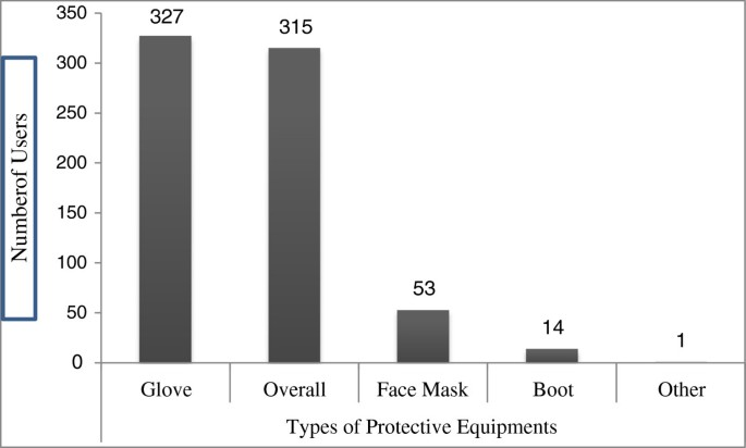 Assessment of occupational injuries among Addis Ababa city
