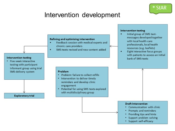 Efficacy of a text messaging (SMS) based intervention for adults