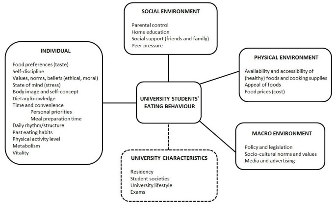 Determinants of eating behaviour in university students: a