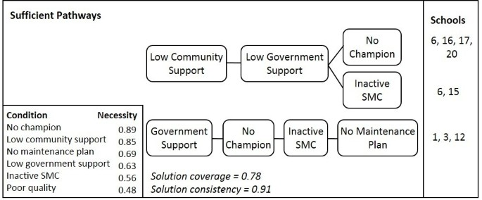 A qualitative comparative analysis of well-managed school sanitation