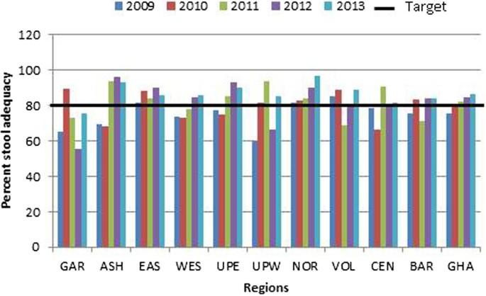 Evaluation of AFP surveillance indicators in polio-free Ghana, 2009