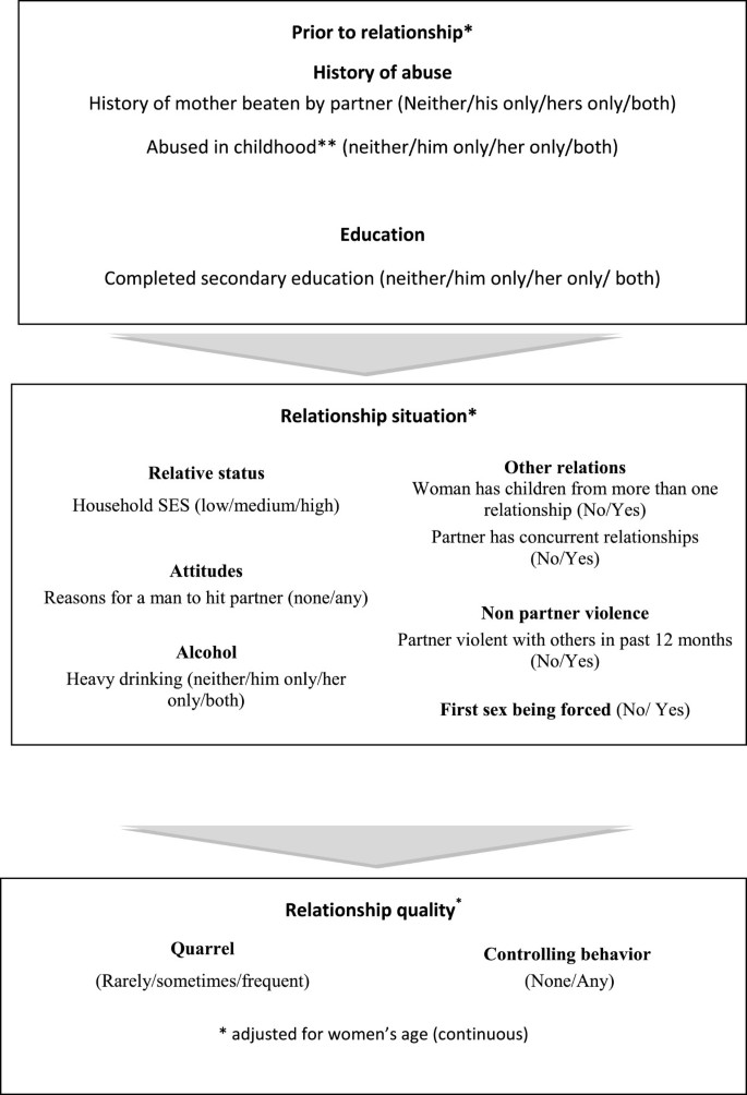 Intimate partner violence among adolescents and young women