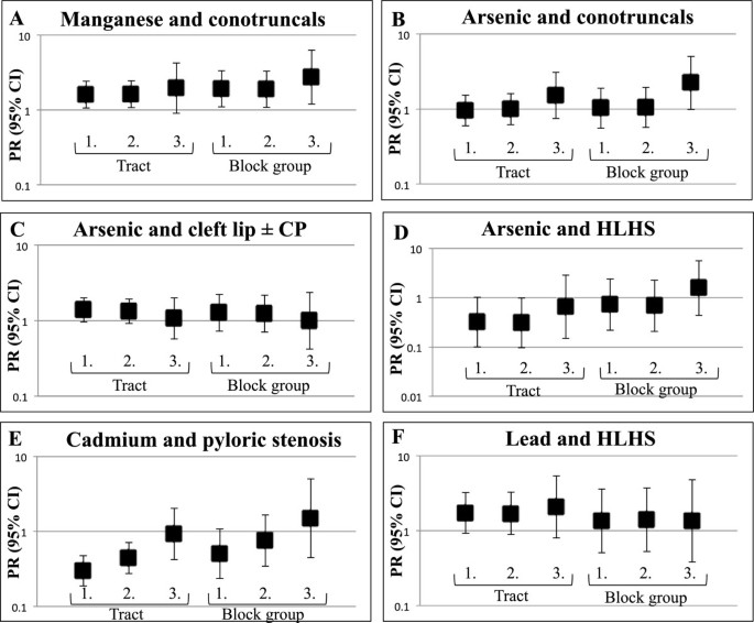 Association between arsenic, cadmium, manganese, and lead