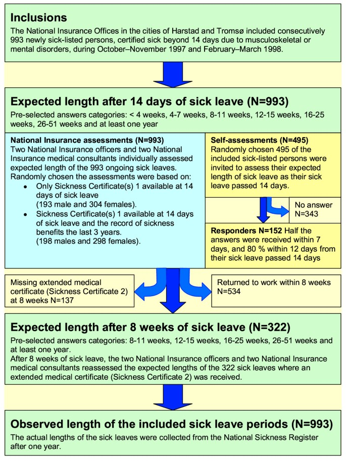 Length of sick leave – Why not ask the sick-listed? Sick