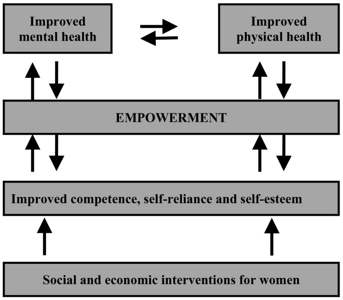Empowerment of women and mental health promotion: a