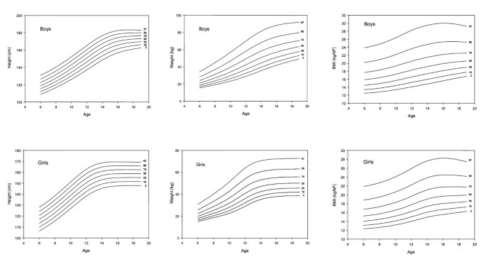 Secular changes in height, weight and body mass index in Hong Kong