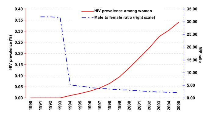 A hidden HIV epidemic among women in Vietnam | BMC Public