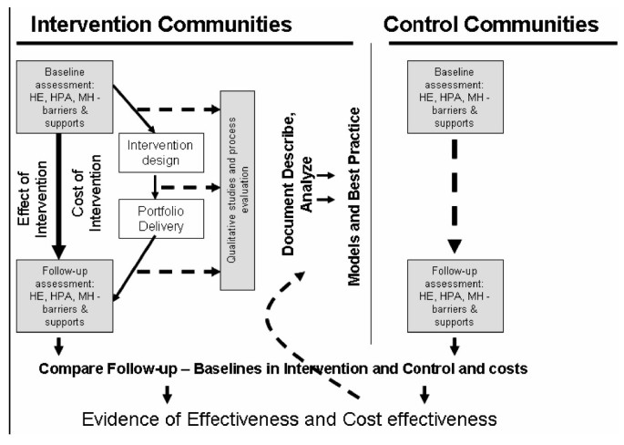 Evaluation of community level interventions to address