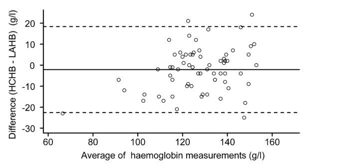 Evaluation of a portable hemoglobin photometer in pregnant
