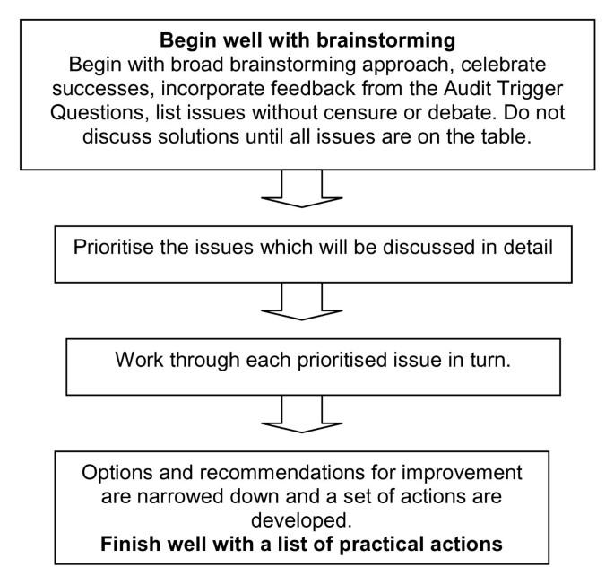 A structured framework for improving outbreak investigation