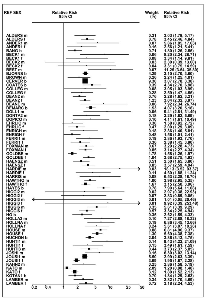 Systematic review with meta-analysis of the epidemiological
