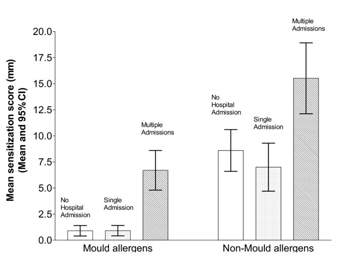 Mold sensitization is common amongst patients with severe