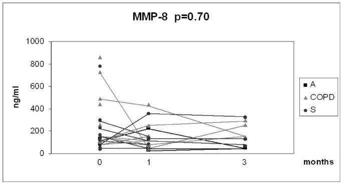 Persistence of oxidant and protease burden in the airways after