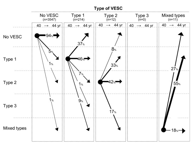 Characteristics and natural course of vertebral endplate