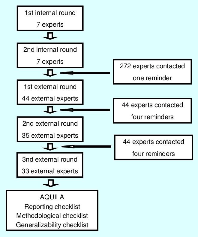 AQUILA: assessment of quality in lower limb arthroplasty  An