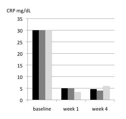 The correct prednisone starting dose in polymyalgia