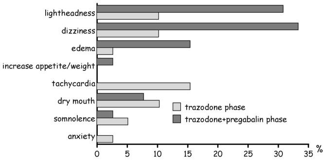 Trazodone plus pregabalin combination in the treatment of