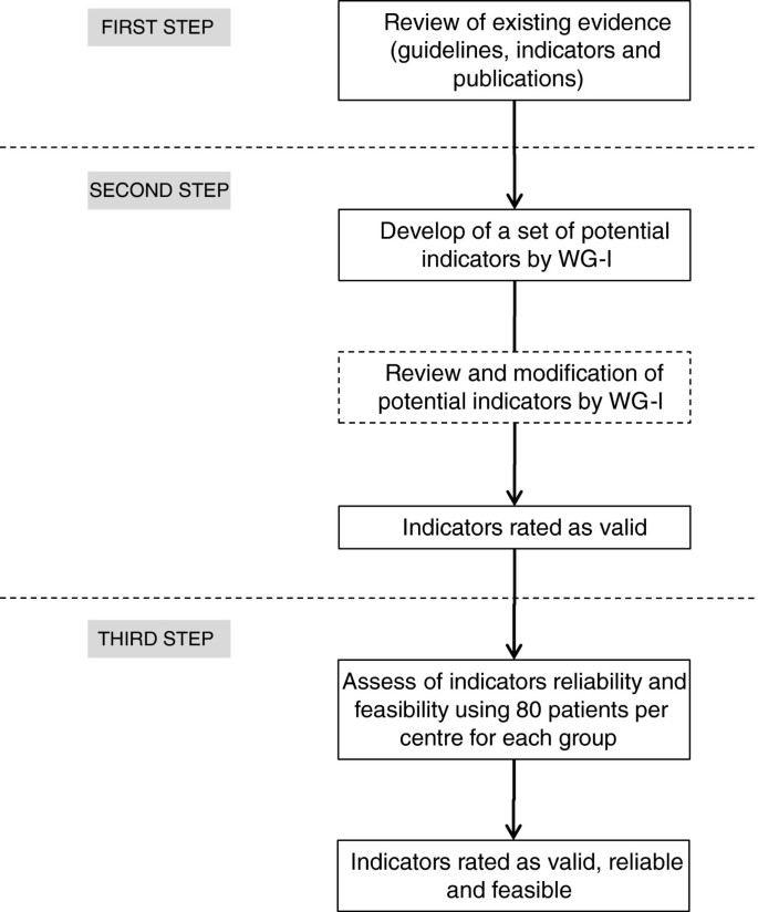 Quality measures for the care of patients with lateral