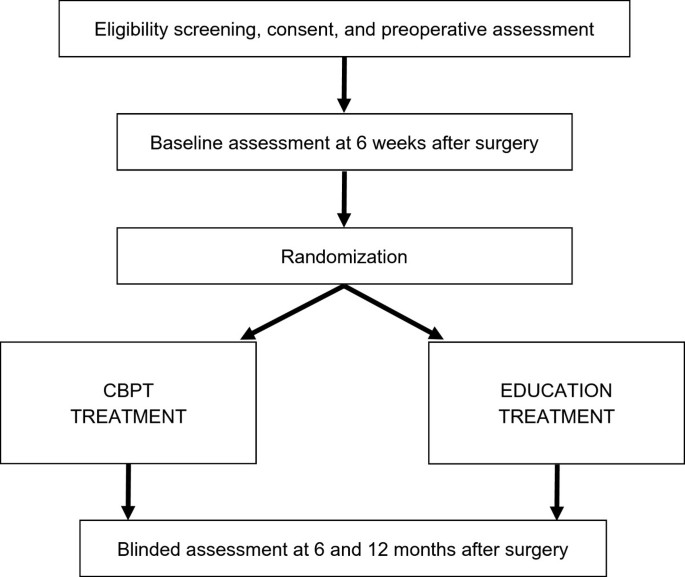 A comparative effectiveness trial of postoperative management for