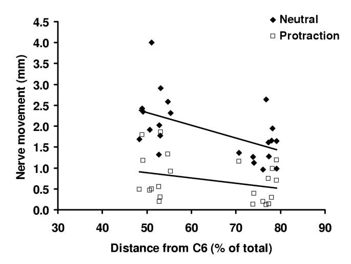 Shoulder posture and median nerve sliding | BMC